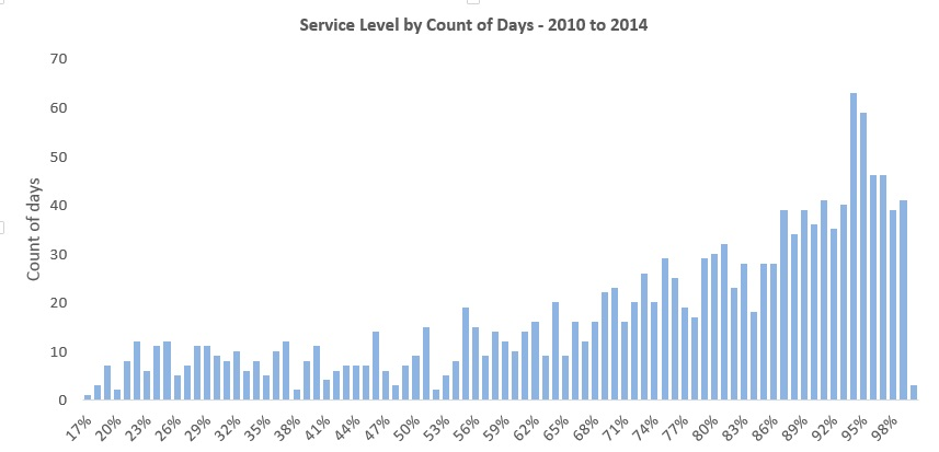 service level daily freq