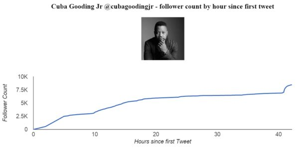 Tracking Cuba Gooding Jr's Twitter follower count