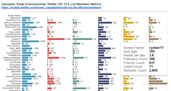 Canadian TCS FDI Officers Twitter list member analysis